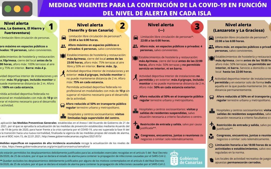 Tenerife y Gran Canaria pasan a nivel de alerta 2 y El Hierro y Fuerteventura, a nivel 1 (21/02/2021).